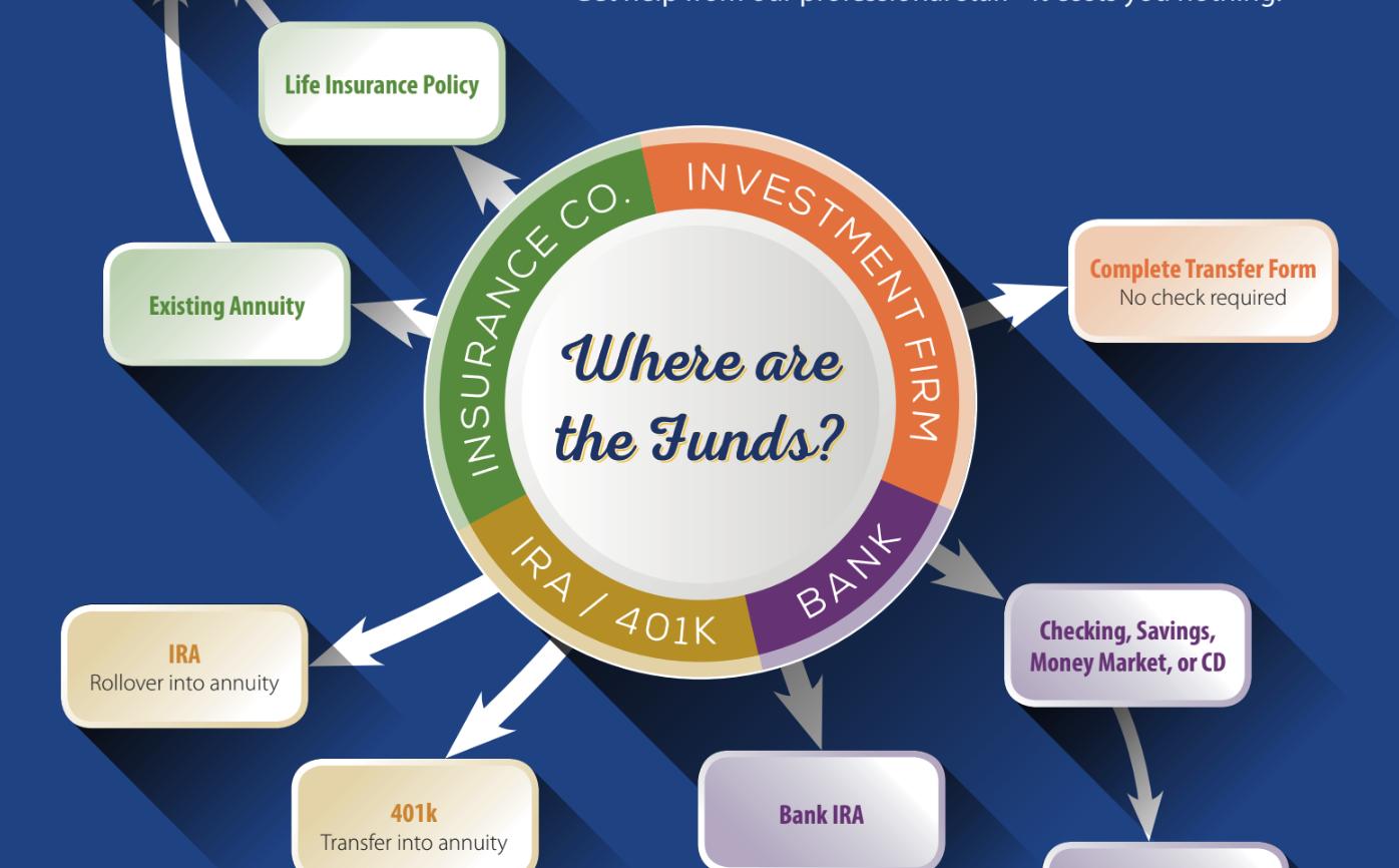 annuity-funding-cheat-sheet