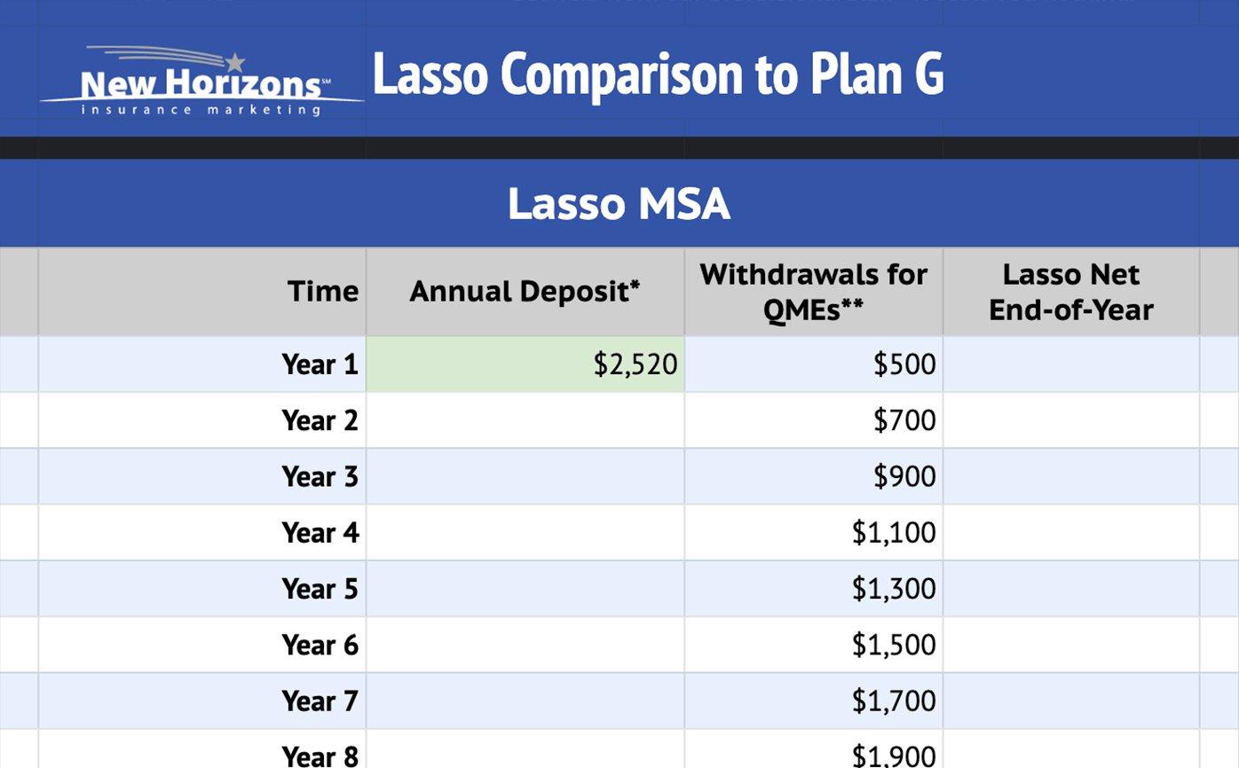 lasso-vs-plan-g